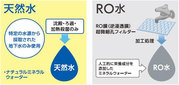 RO水天然水